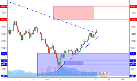 BTCUSD: BTCUSD: Strong Close Can Lead To 14K Push?