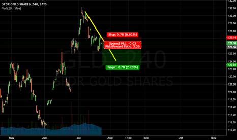 GLD: SPDR GOLD SHARES     SHORT