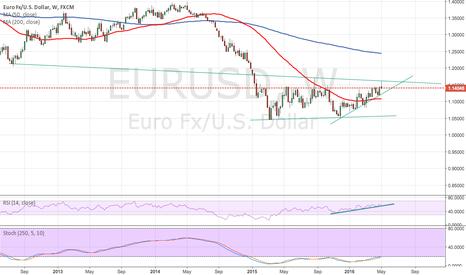 EURUSD: EUR/USD in ever tightening range ahead of Greece Mark III