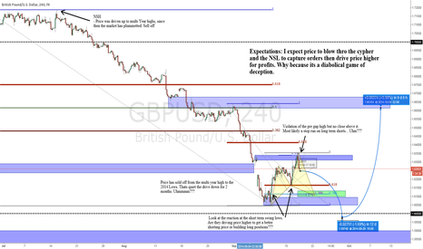 GBPUSD: Diabolical Game of Deception