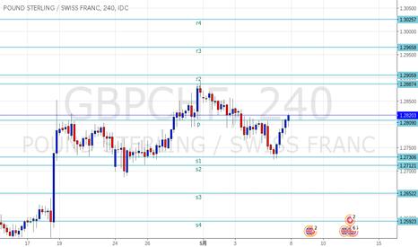 GBPCHF: ポンドスイス SRラインを更新しました。