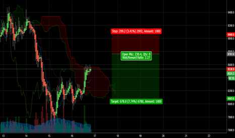 BTCUSD: The bear market on cryptocurrencies is over?