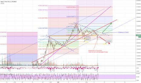 XRPUSDT: Ripple USD Trading points to consider 2 - Long and Short