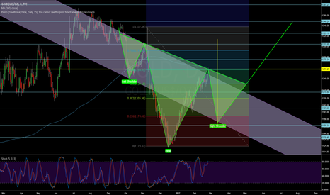 GOLD: GOLD -  IHS - DAILY