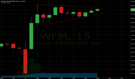 WFM: is it about to explode (as CLF triangle just did)?