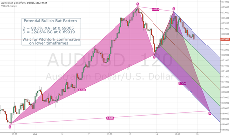 AUDUSD: Potential Bullish Bat on AUDUSD