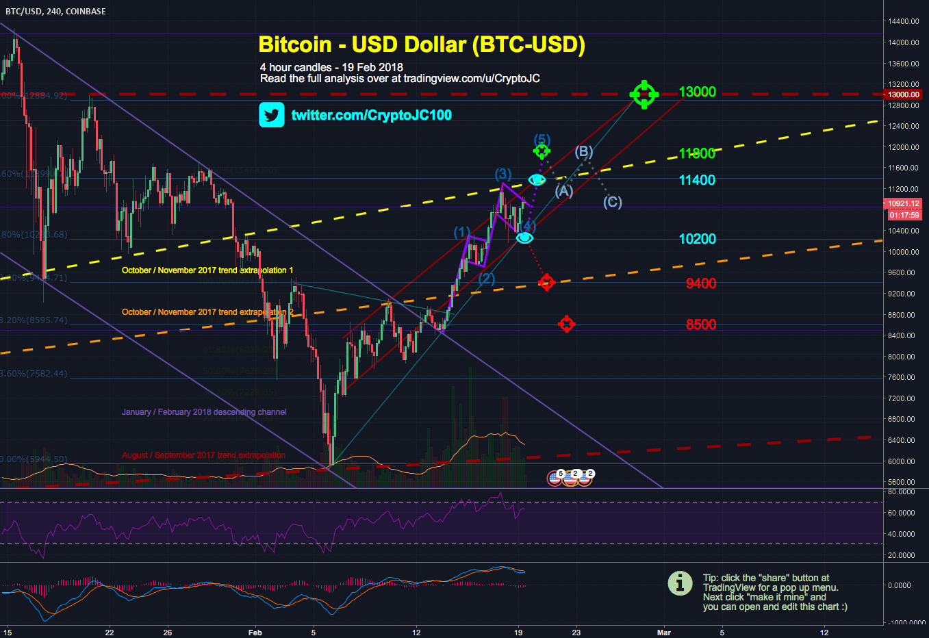 Bitcoin to test Oct/Nov trend again, can it march on to 13k?
