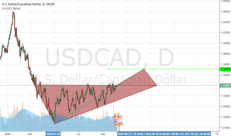 USDCAD: bull
