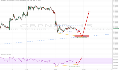 GBPNZD: Buy setup GBP/NZD