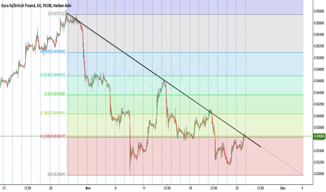 EURGBP: EUR GBP Up or Down from here?