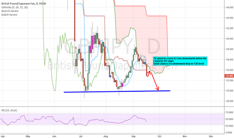 GBPJPY: GBPJPY D1 - TK line about to cross KJ line below Cloud