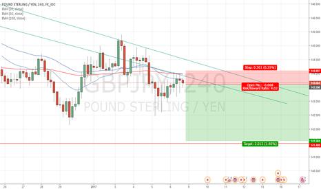 GBPJPY: GBP/USD Short