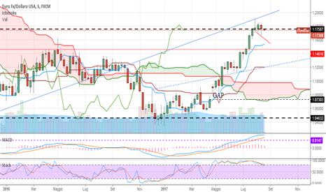 EURUSD: Euro in stallo