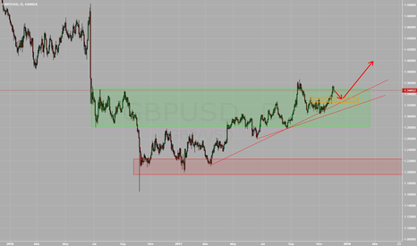 GBPUSD: GBPUSD Potential Opportunity