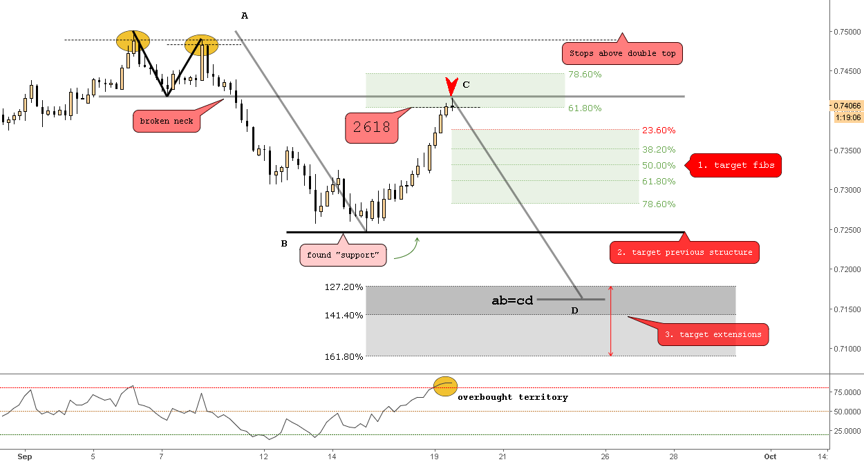 (4h) The Perfect Bearish 2618 (Dbl Top Followed by the 618)