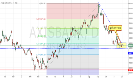 AXISBANK: axis bank ready to move up