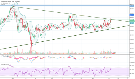 ETHUSD: Analyse Technique ETH/USD