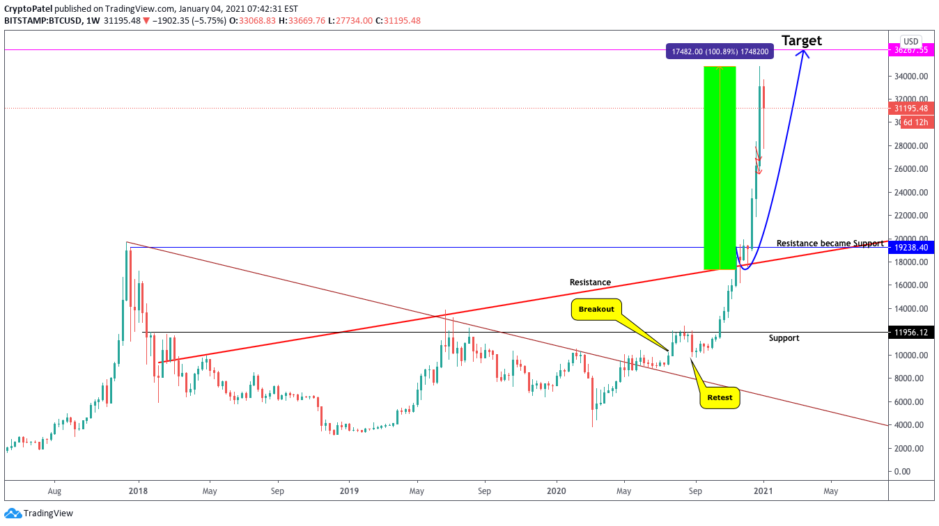 bitcoin pinig sv tradingview