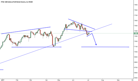 UK100: Could the FTSE 100 be on it's way down?