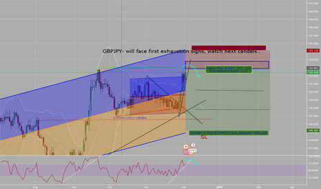 GBPJPY: GBPJPY-GBPJPY- will face first exhaustion signs, watch next cand