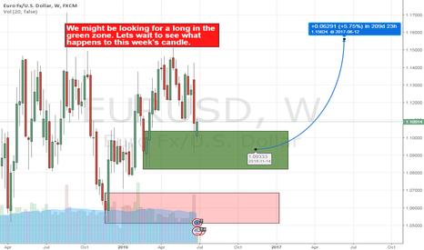 EURUSD: EURUSD looking to long after this week's candle close