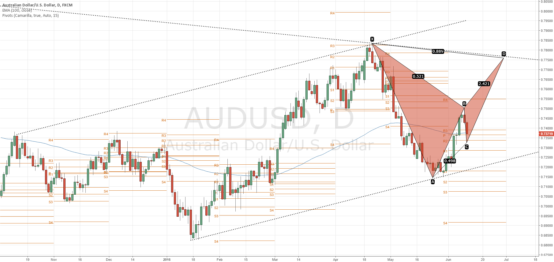 AUDUSD Continuation Long