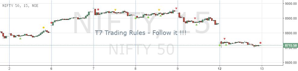 T7 Trading System - Trend Shikari - Rules