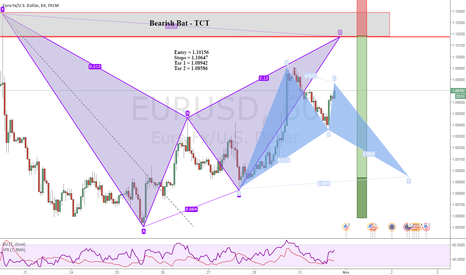 EURUSD: Patterns EURUSD