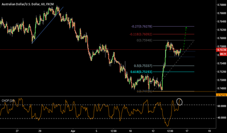 AUDUSD: AUDUSD: Looking For More Upside