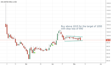 BSE: BSE buy signal above 1015