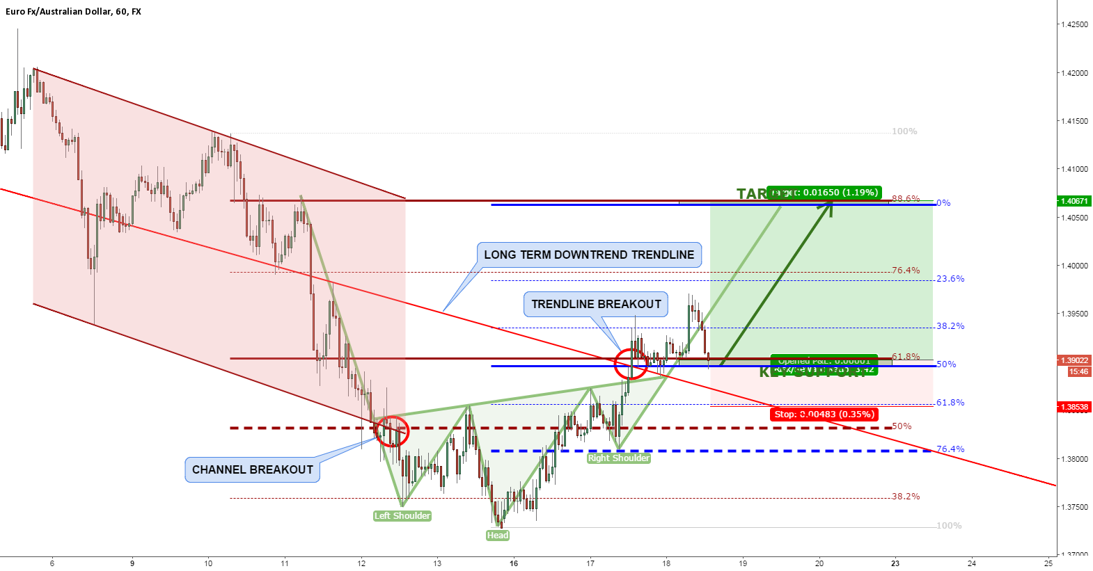 EURAUD INVERTED HEAD AND SHOULDERS