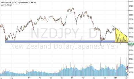 NZDJPY: NZDJPY short (Descending Triangle)