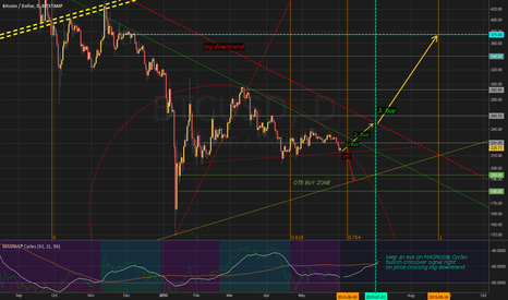 BTCUSD: Outlook for next months