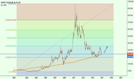 XAGUSD: there maight be an opportunity in silver investment