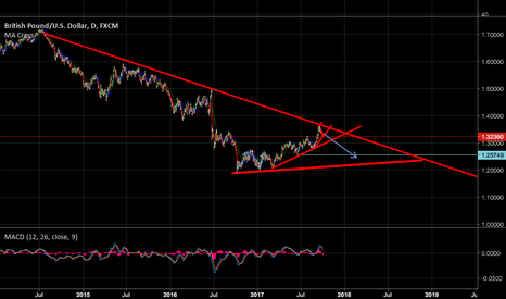 GBPUSD: GBPUSD MORE DOWNSIDE ON DAILY