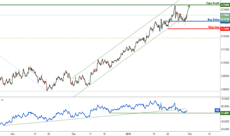 NZDUSD: NZDUSD starting to show signs of a bounce, remain bullish