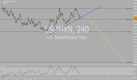 USDMXN: Return of the Peso