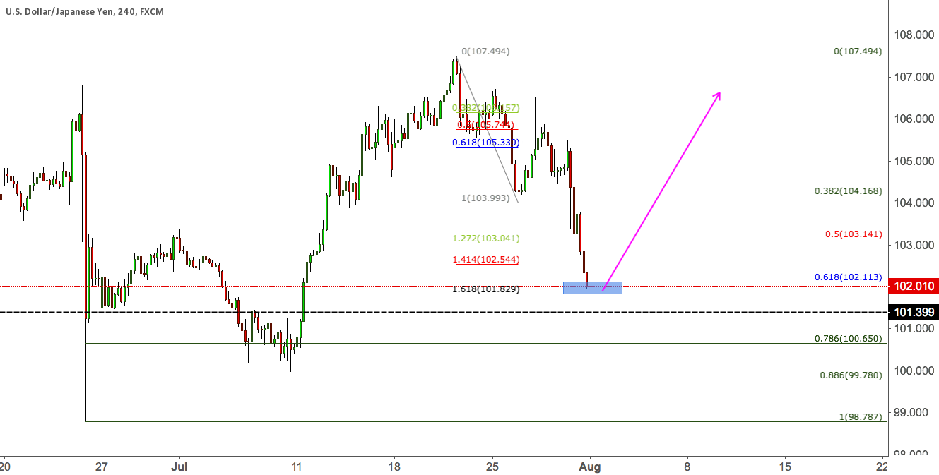 USDJPY - COMBINATION OF RETRACEMENT AND EXTENSION
