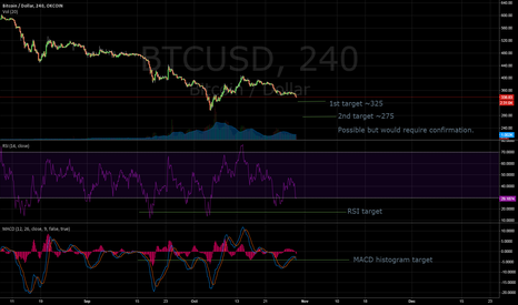 BTCUSD: Brand new 'trader' publishes deep analysis on price action