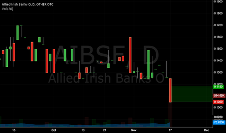 AIBSF: AIBSF Penny stock