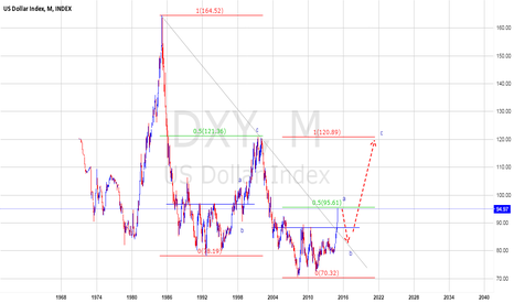 """DXY: WATCH """"a - b"""""""