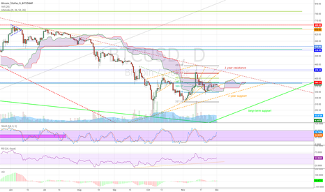BTCUSD: Soon to break 1 year resistance (or support)
