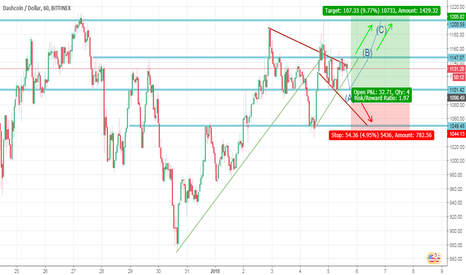 DSHUSD: DASH/USD     '''TREND LINE