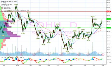 SOHU: Buying breakout