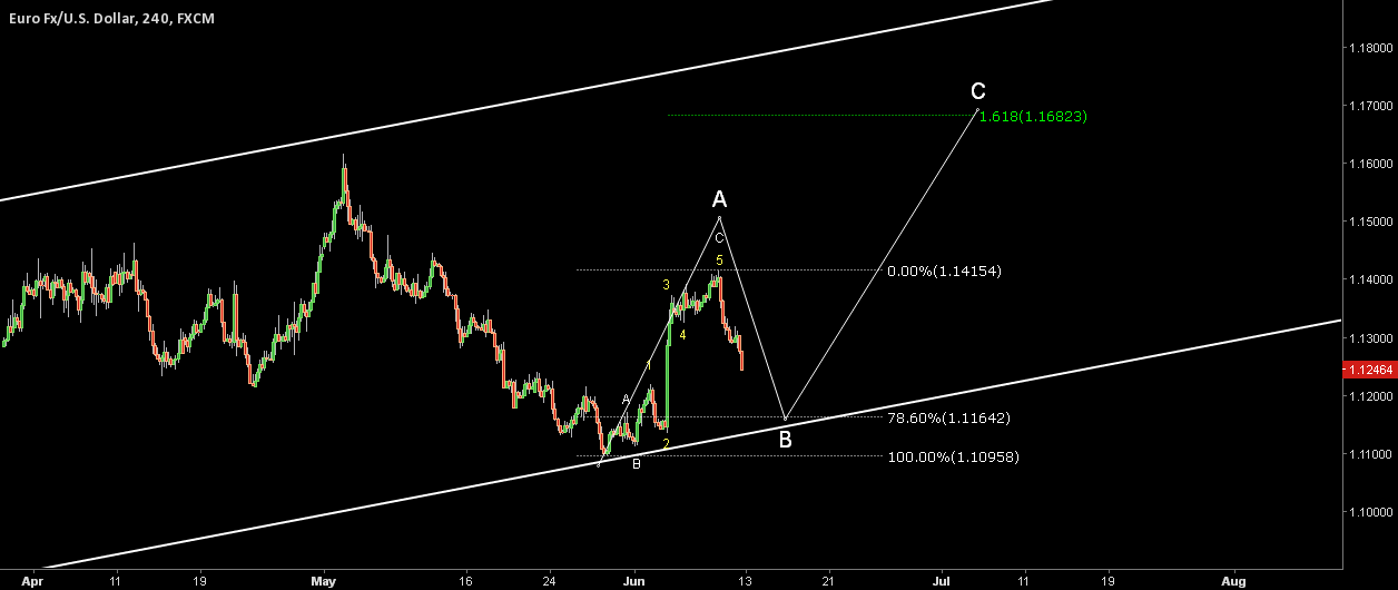 EURUSD. Possible structure change.