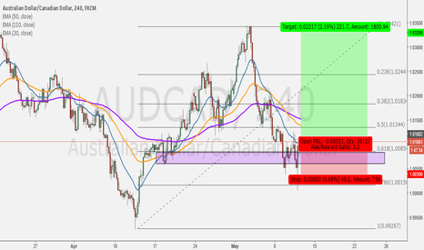 AUDCAD: Trying for Trade this Setup