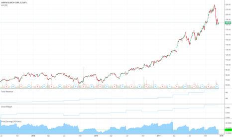 LRCX: LRCX Long on Value