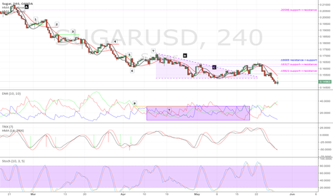 SUGARUSD: A Strategy for Market Entry and Exit - Part 2