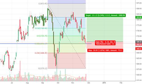 ACC: ACC - Trend reversal