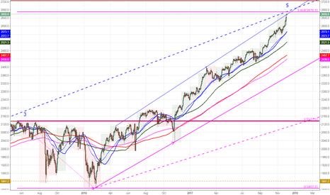 SPX500: SPX500 Approaching key fib and trend line
